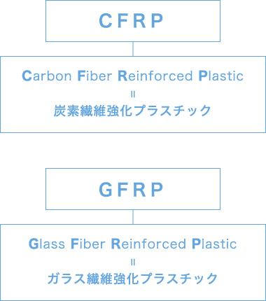 CFRP GFRP Chart